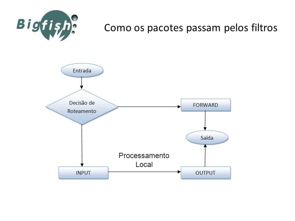 Como os pacotes passam pelos filtros Processamento Local
