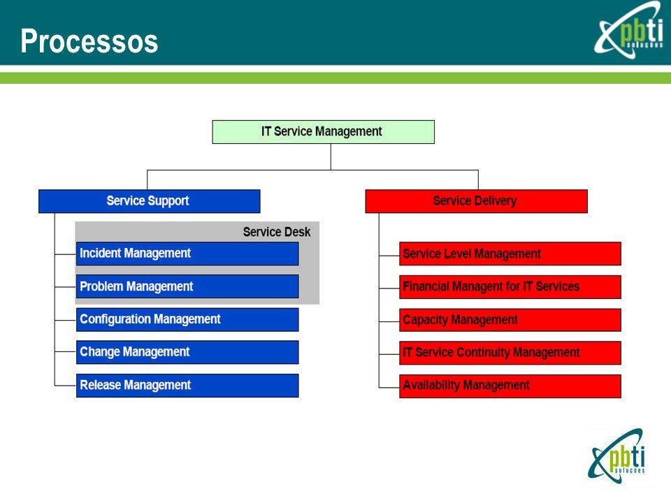 Material Didático Suporte a Serviços Entrega de Serviços ITIL – Application management ITIL – Security Management