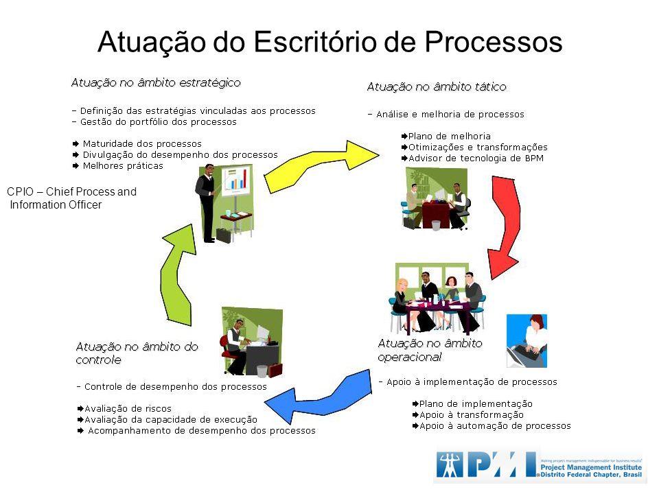 Atuação do Escritório de Processos CPIO – Chief Process and Information Officer