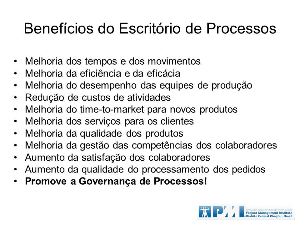 Benefícios do Escritório de Processos Melhoria dos tempos e dos movimentos Melhoria da eficiência e da eficácia Melhoria do desempenho das equipes de