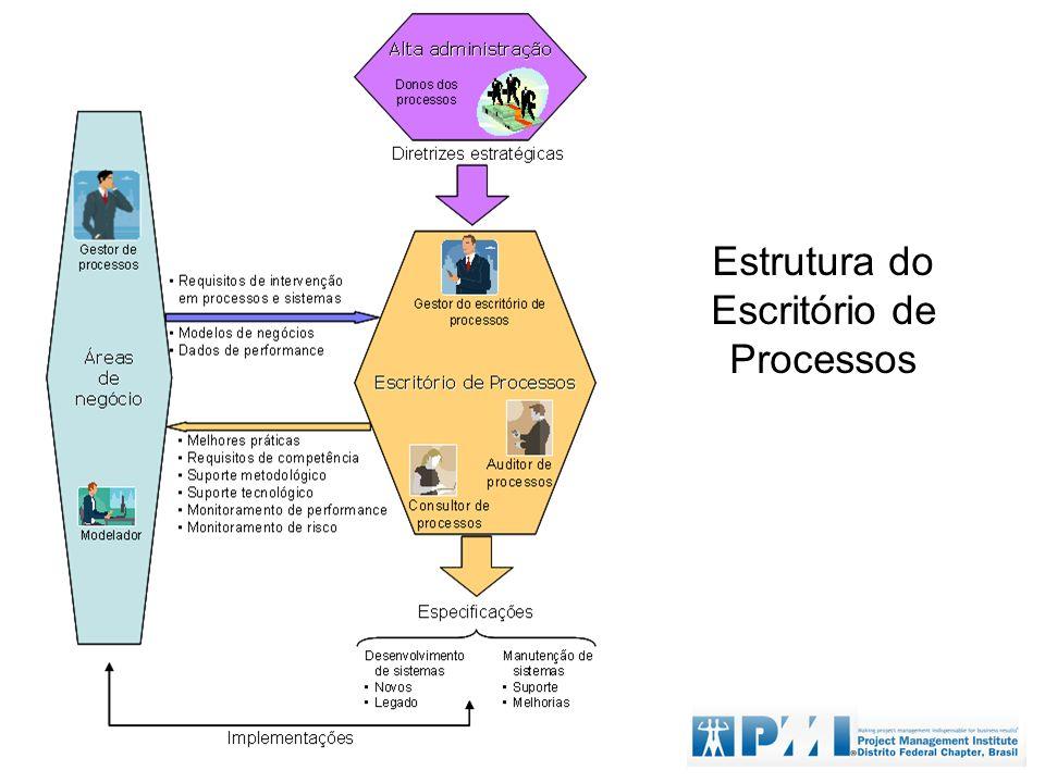 Estrutura do Escritório de Processos
