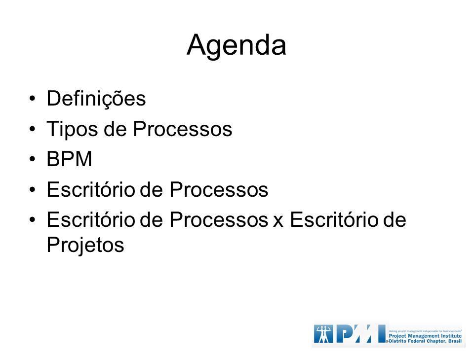 Agenda Definições Tipos de Processos BPM Escritório de Processos Escritório de Processos x Escritório de Projetos