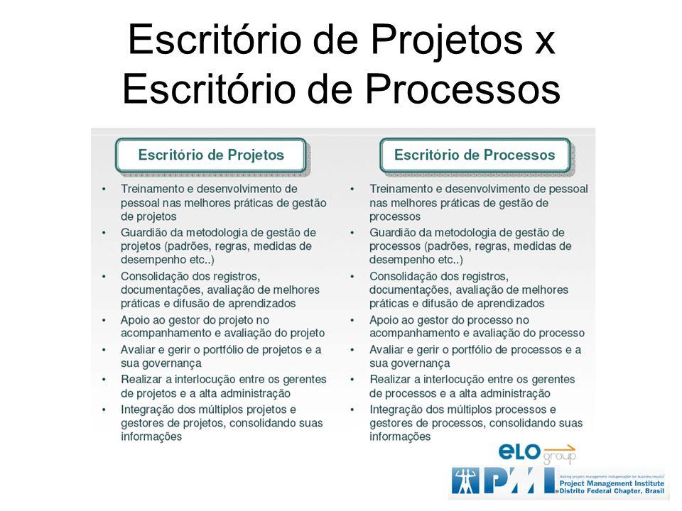 Escritório de Projetos x Escritório de Processos