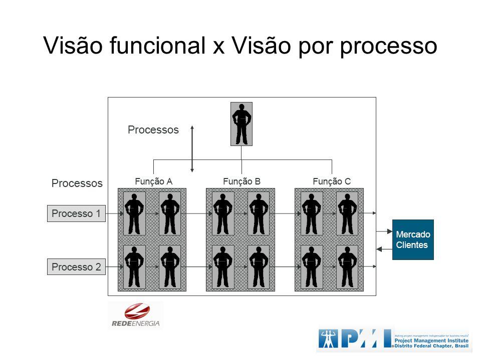 Visão funcional x Visão por processo
