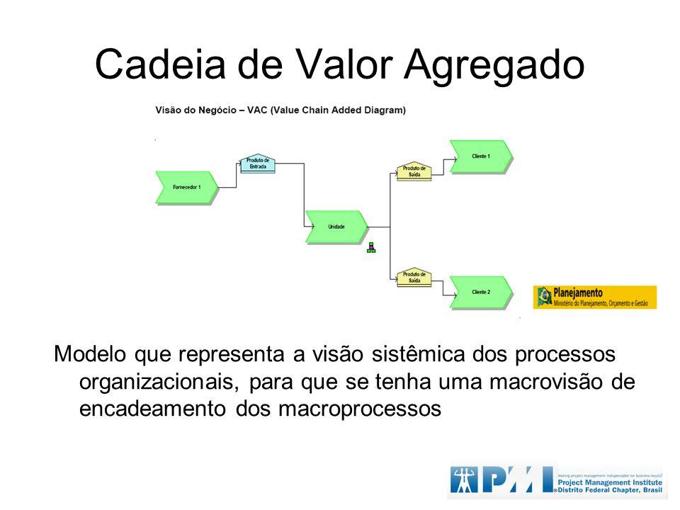 Cadeia de Valor Agregado Modelo que representa a visão sistêmica dos processos organizacionais, para que se tenha uma macrovisão de encadeamento dos m