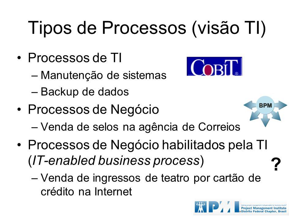Tipos de Processos (visão TI) Processos de TI –Manutenção de sistemas –Backup de dados Processos de Negócio –Venda de selos na agência de Correios Pro