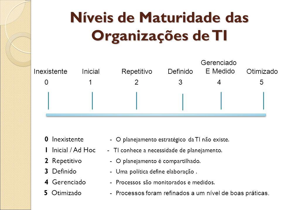 Níveis de Maturidade das Organizações de TI 0 Inexistente - O planejamento estratégico da TI não existe. 1 Inicial / Ad Hoc - TI conhece a necessidade