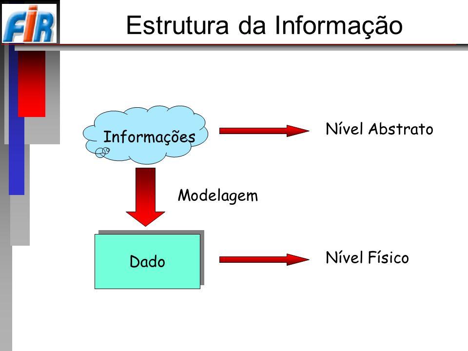 Informações Nível Abstrato Dado Nível Físico Modelagem Estrutura da Informação