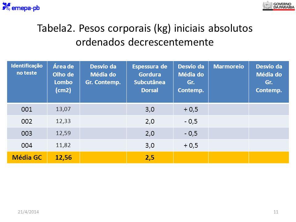 Tabela2. Pesos corporais (kg) iniciais absolutos ordenados decrescentemente Identificação no teste Área de Olho de Lombo (cm2) Desvio da Média do Gr.