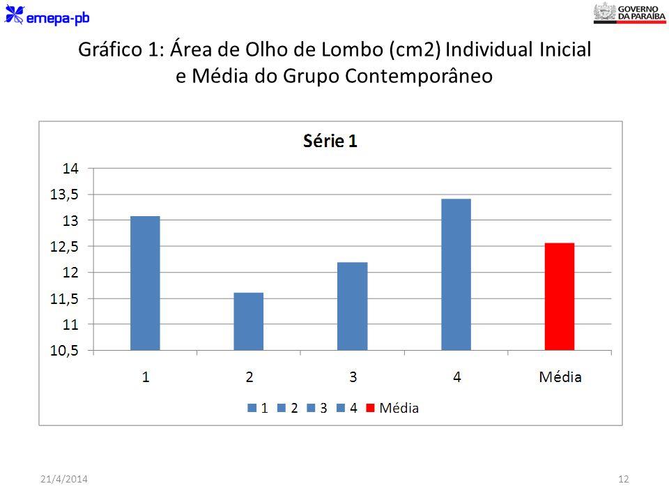 Gráfico 1: Área de Olho de Lombo (cm2) Individual Inicial e Média do Grupo Contemporâneo 21/4/201412