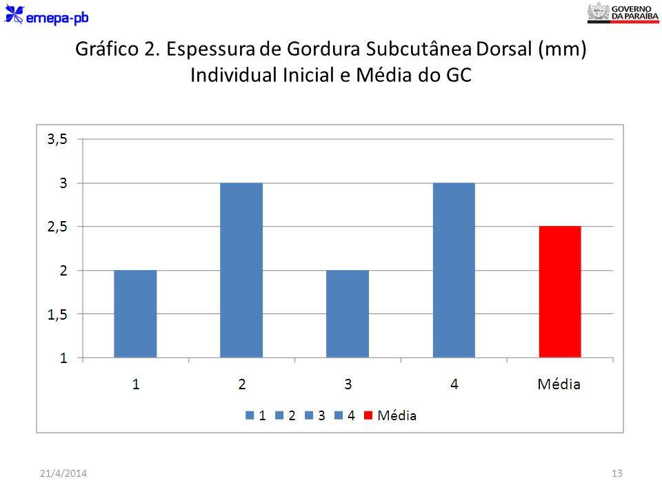 Gráfico 2. Espessura de Gordura Subcutânea Dorsal (mm) Individual Inicial e Média do GC 21/4/201413