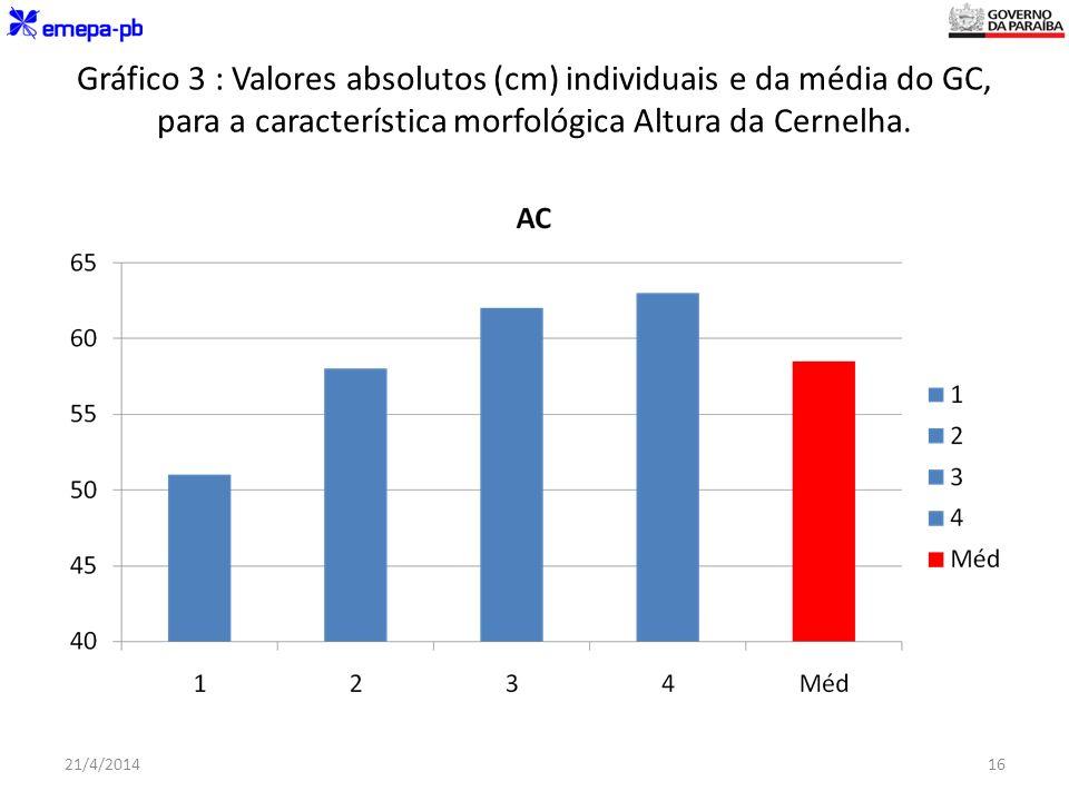 Gráfico 3 : Valores absolutos (cm) individuais e da média do GC, para a característica morfológica Altura da Cernelha. 21/4/201416