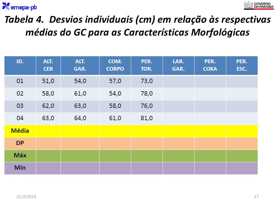 Tabela 4. Desvios individuais (cm) em relação às respectivas médias do GC para as Características Morfológicas ID.ALT. CER ALT. GAR. COM. CORPO PER. T
