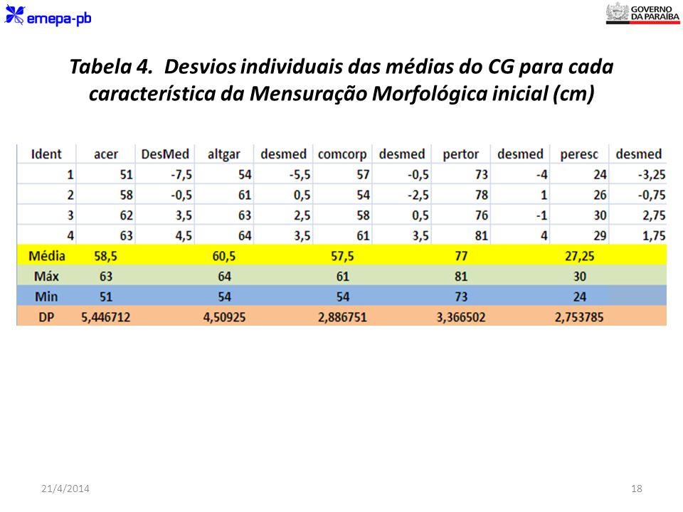 Tabela 4. Desvios individuais das médias do CG para cada característica da Mensuração Morfológica inicial (cm) 21/4/201418