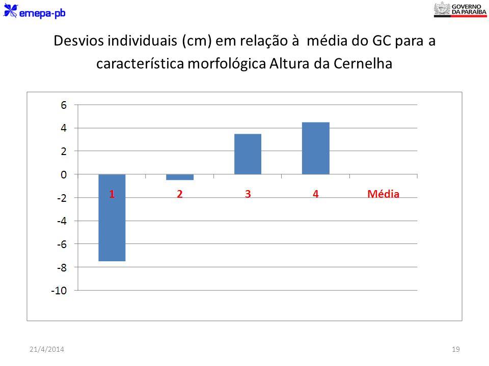 Desvios individuais (cm) em relação à média do GC para a característica morfológica Altura da Cernelha 21/4/201419