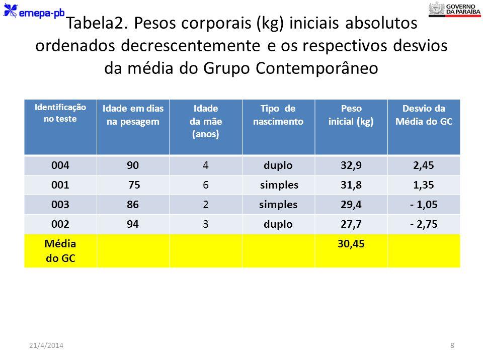 Tabela2. Pesos corporais (kg) iniciais absolutos ordenados decrescentemente e os respectivos desvios da média do Grupo Contemporâneo Identificação no