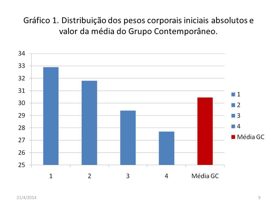 Gráfico 1. Distribuição dos pesos corporais iniciais absolutos e valor da média do Grupo Contemporâneo. 21/4/20149