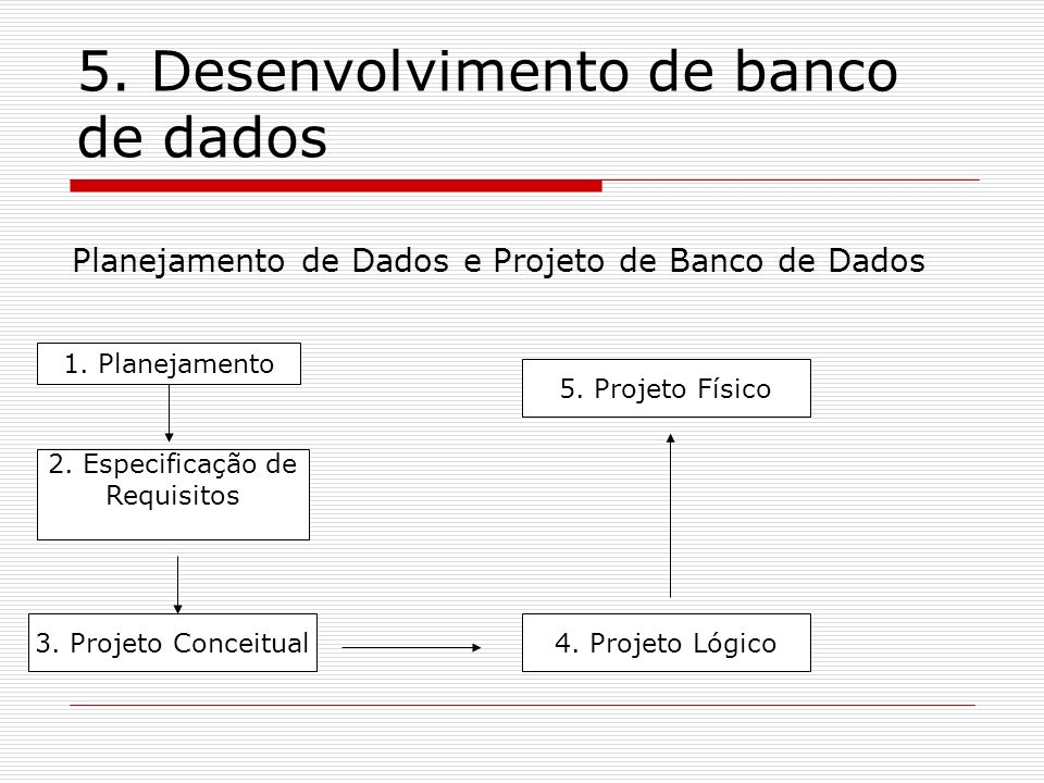 5. Desenvolvimento de banco de dados 1. Planejamento 3. Projeto Conceitual 2. Especificação de Requisitos 4. Projeto Lógico 5. Projeto Físico Planejam
