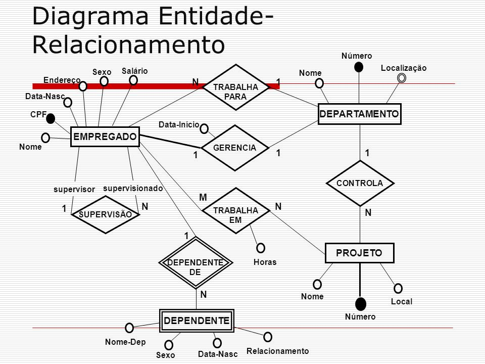 Diagrama Entidade- Relacionamento EMPREGADO DEPARTAMENTO PROJETO DEPENDENTE SUPERVISÃO TRABALHA PARA TRABALHA EM GERENCIA DEPENDENTE DE CONTROLA Nome