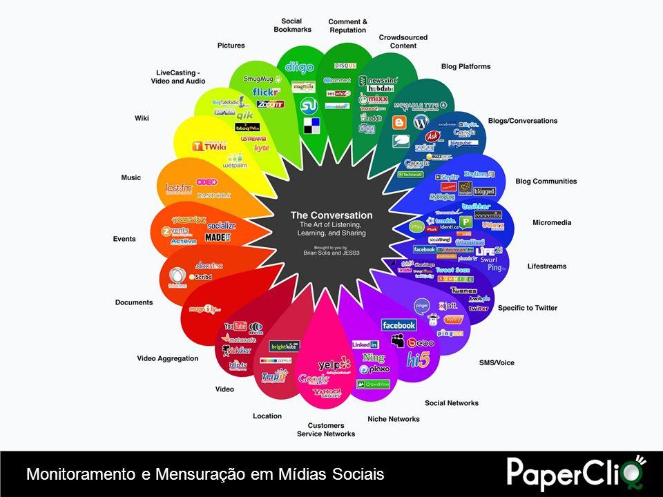Monitoramento e Mensuração em Mídias Sociais