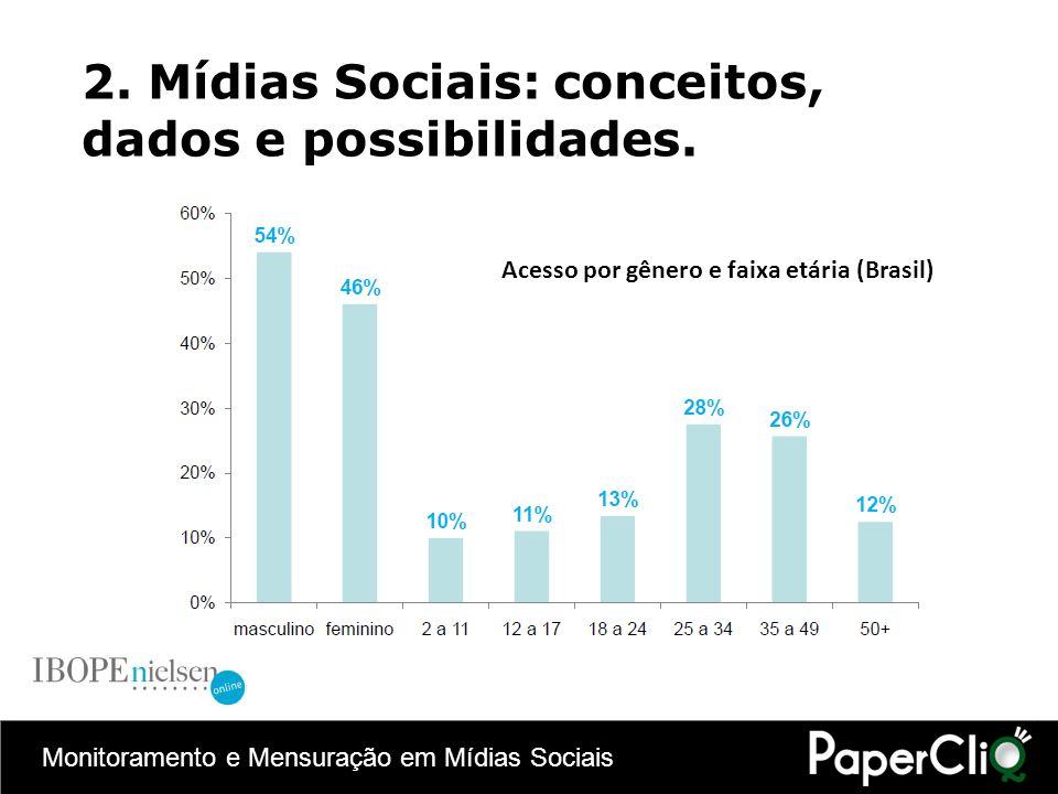 Monitoramento e Mensuração em Mídias Sociais 2. Mídias Sociais: conceitos, dados e possibilidades. Acesso por gênero e faixa etária (Brasil)