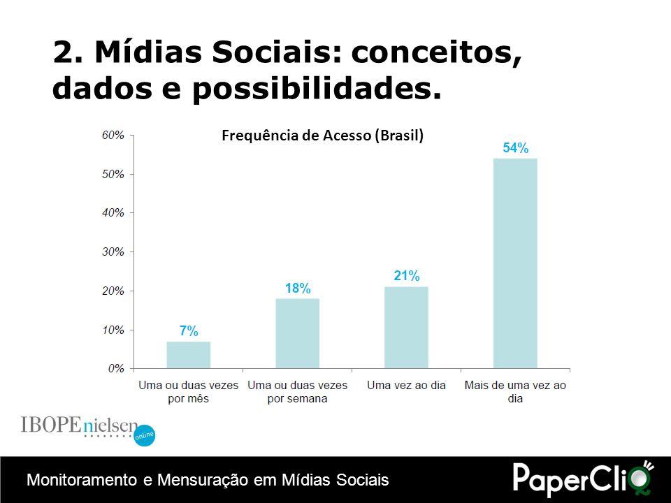 Monitoramento e Mensuração em Mídias Sociais 2. Mídias Sociais: conceitos, dados e possibilidades. Frequência de Acesso (Brasil)