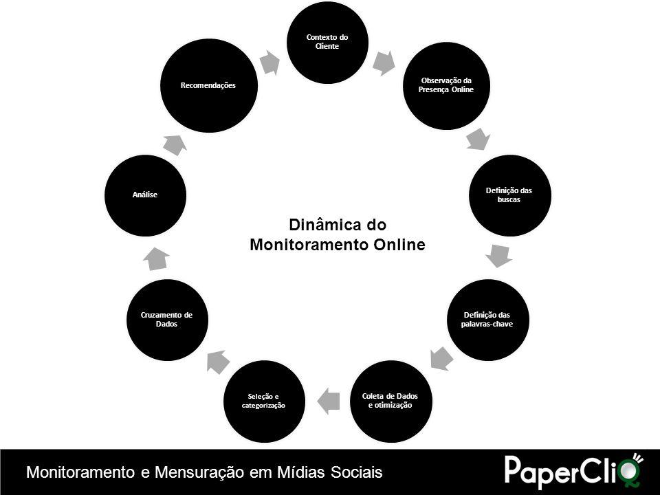 Monitoramento e Mensuração em Mídias Sociais Contexto do Cliente Observação da Presença Online Definição das buscas Definição das palavras-chave Colet