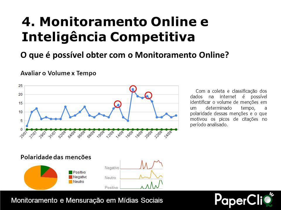 Monitoramento e Mensuração em Mídias Sociais 4. Monitoramento Online e Inteligência Competitiva O que é possível obter com o Monitoramento Online? Ava