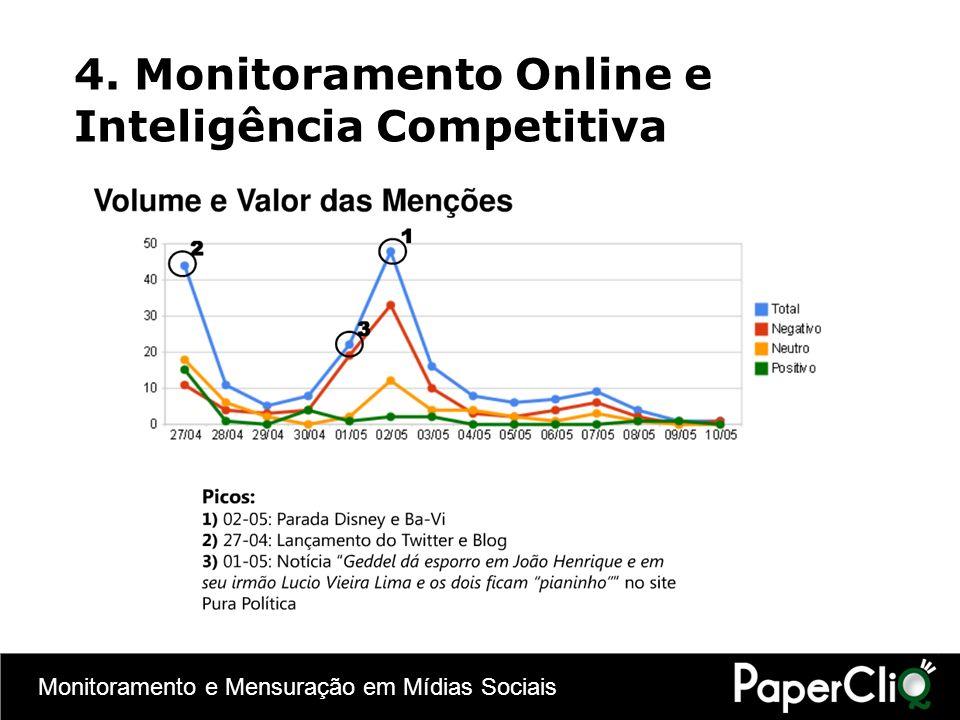 Monitoramento e Mensuração em Mídias Sociais 4. Monitoramento Online e Inteligência Competitiva