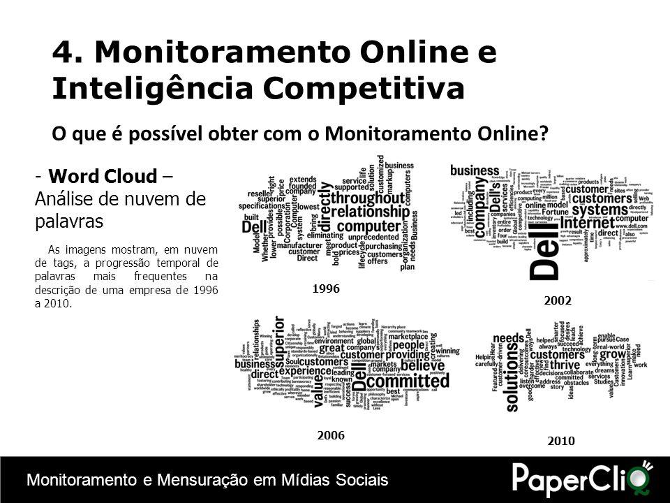 Monitoramento e Mensuração em Mídias Sociais -Word Cloud – Análise de nuvem de palavras As imagens mostram, em nuvem de tags, a progressão temporal de
