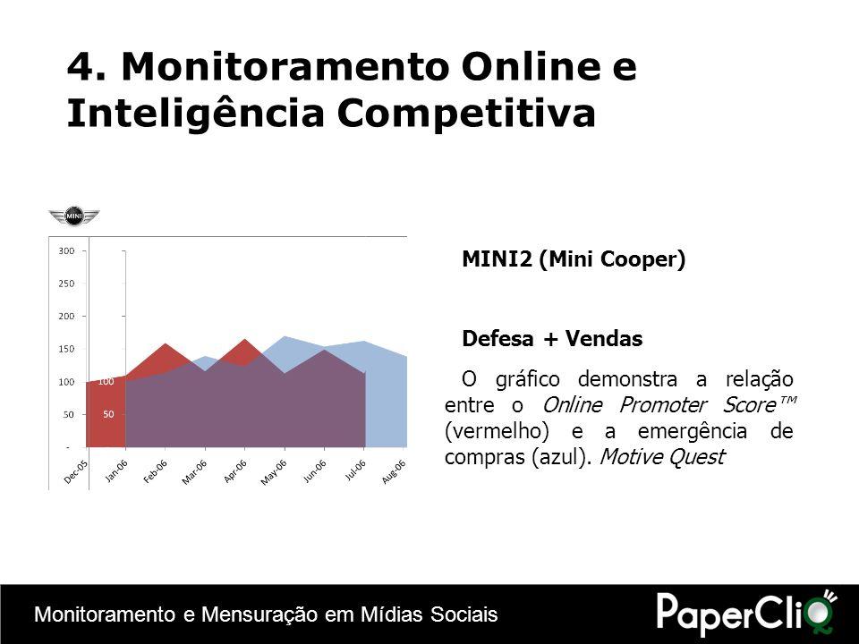 Monitoramento e Mensuração em Mídias Sociais 4. Monitoramento Online e Inteligência Competitiva MINI2 (Mini Cooper) Defesa + Vendas O gráfico demonstr