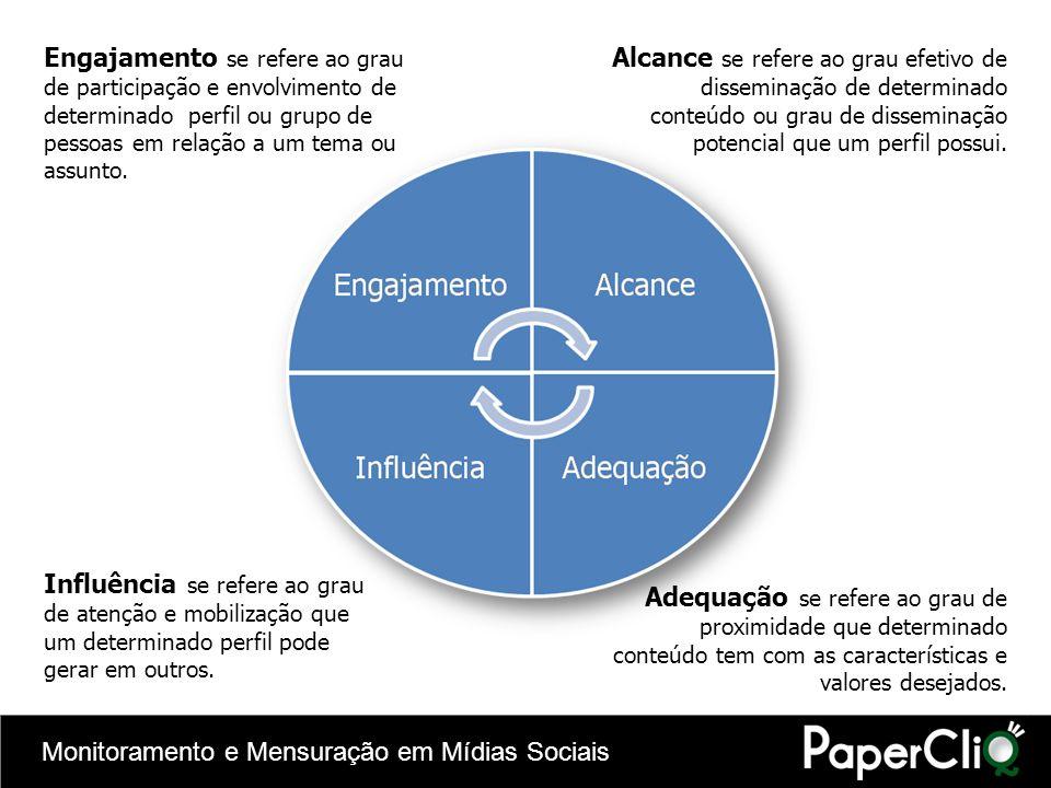 Monitoramento e Mensuração em Mídias Sociais Alcance se refere ao grau efetivo de disseminação de determinado conteúdo ou grau de disseminação potenci