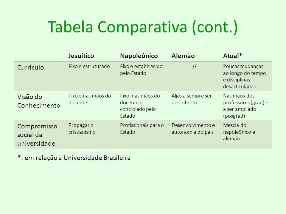 Tabela Comparativa (cont.) JesuíticoNapoleônicoAlemãoAtual* Currículo Fixo e estruturadoFixo e estabelecido pelo Estado //Poucas mudanças ao longo do