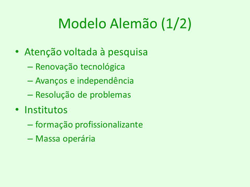 Modelo Alemão (1/2) Atenção voltada à pesquisa – Renovação tecnológica – Avanços e independência – Resolução de problemas Institutos – formação profis