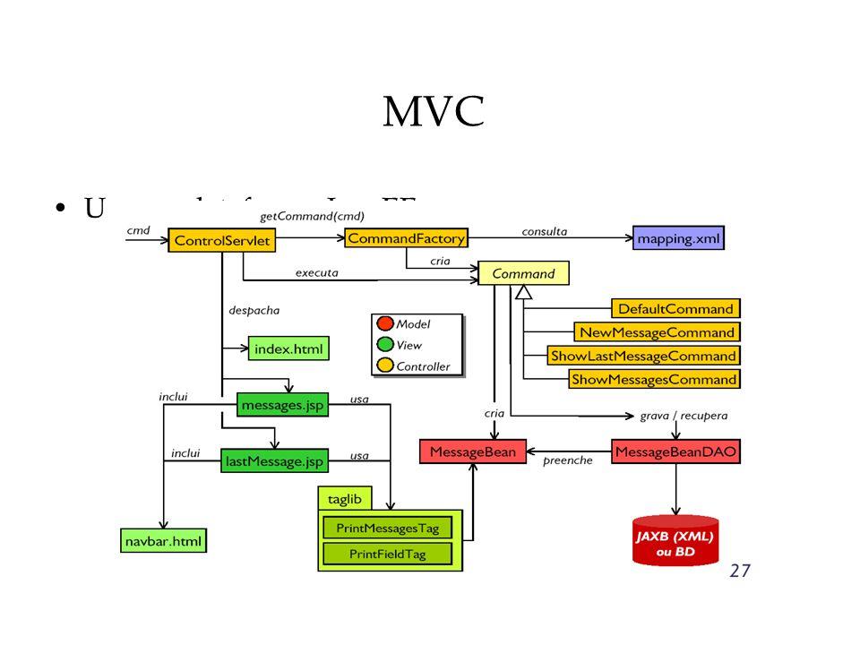MVC Uso na plataforma JavaEE