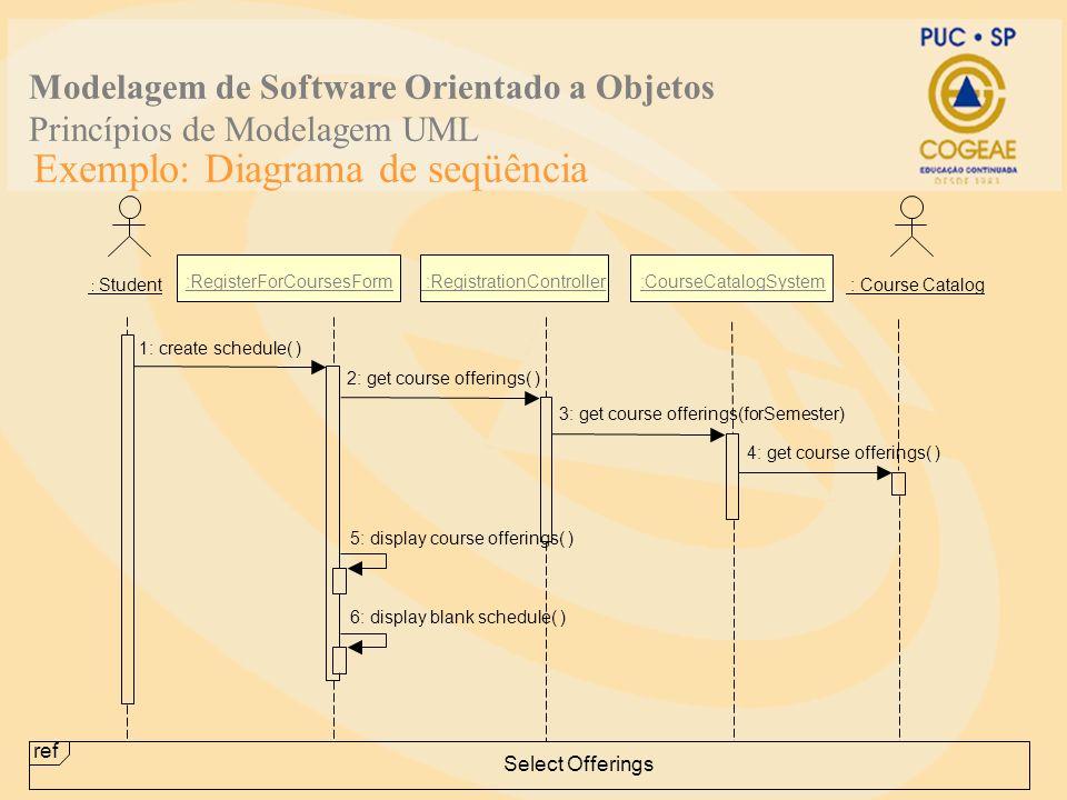 Exemplo: Diagrama de seqüência : Student :RegisterForCoursesForm :RegistrationController : Course Catalog :CourseCatalogSystem 1: create schedule( ) 5