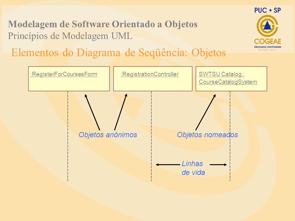Elementos do Diagrama de Seqüência: Objetos :RegisterForCoursesForm:RegistrationControllerSWTSU Catalog : CourseCatalogSystem Objetos anônimos Linhas