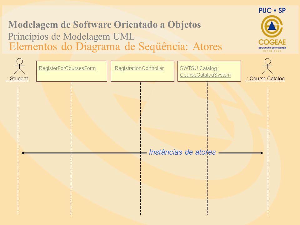 Elementos do Diagrama de Seqüência: Atores :RegisterForCoursesForm:RegistrationControllerSWTSU Catalog : CourseCatalogSystem : Student : Course Catalo