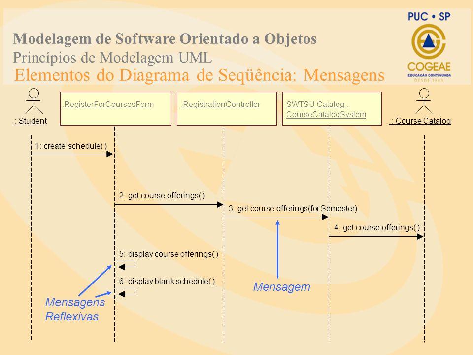 Elementos do Diagrama de Seqüência: Mensagens Mensagens Reflexivas 1: create schedule( ) 2: get course offerings( ) 3: get course offerings(for Semest