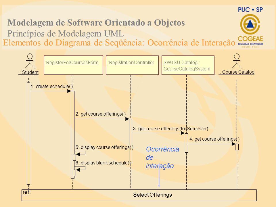 Elementos do Diagrama de Seqüência: Ocorrência de Interação 1: create schedule( ) 2: get course offerings( ) 3: get course offerings(for Semester) 4:
