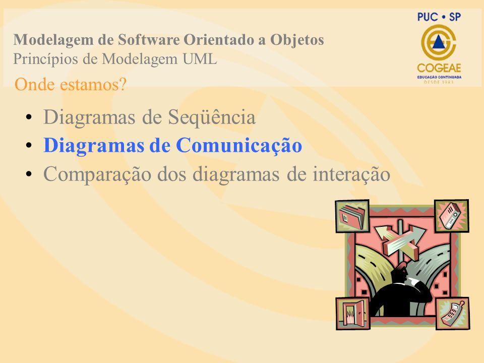 Diagramas de Seqüência Diagramas de Comunicação Comparação dos diagramas de interação Onde estamos? Modelagem de Software Orientado a Objetos Princípi