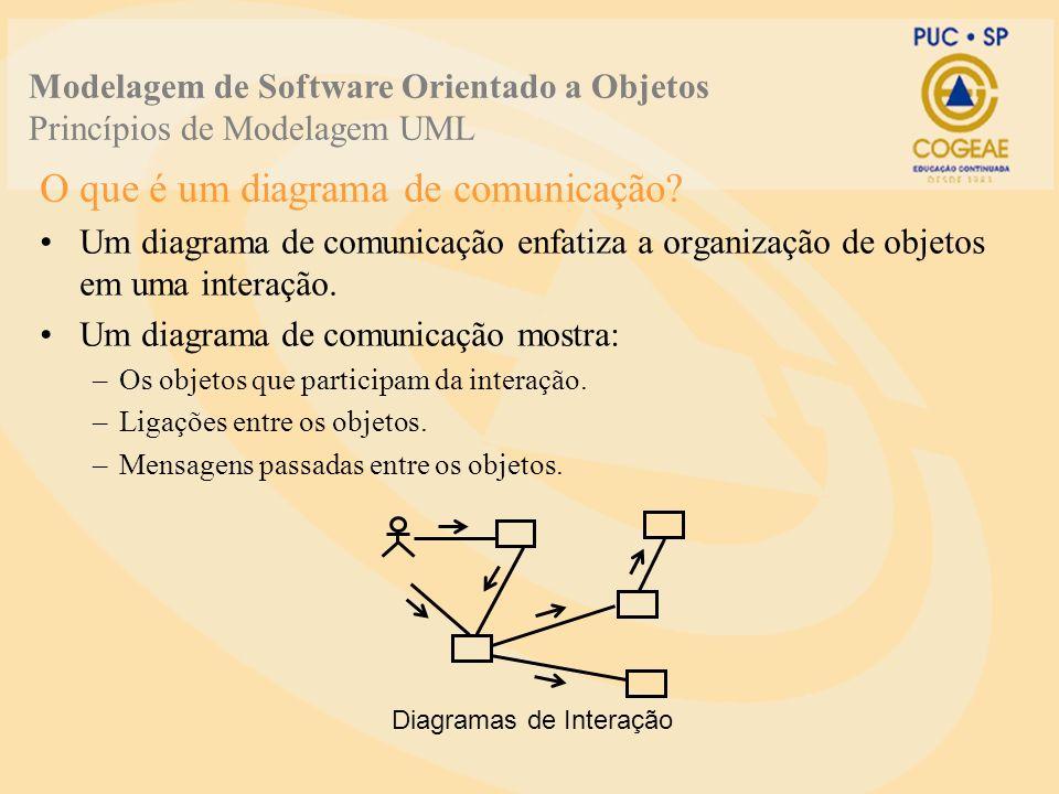 O que é um diagrama de comunicação? Um diagrama de comunicação enfatiza a organização de objetos em uma interação. Um diagrama de comunicação mostra: