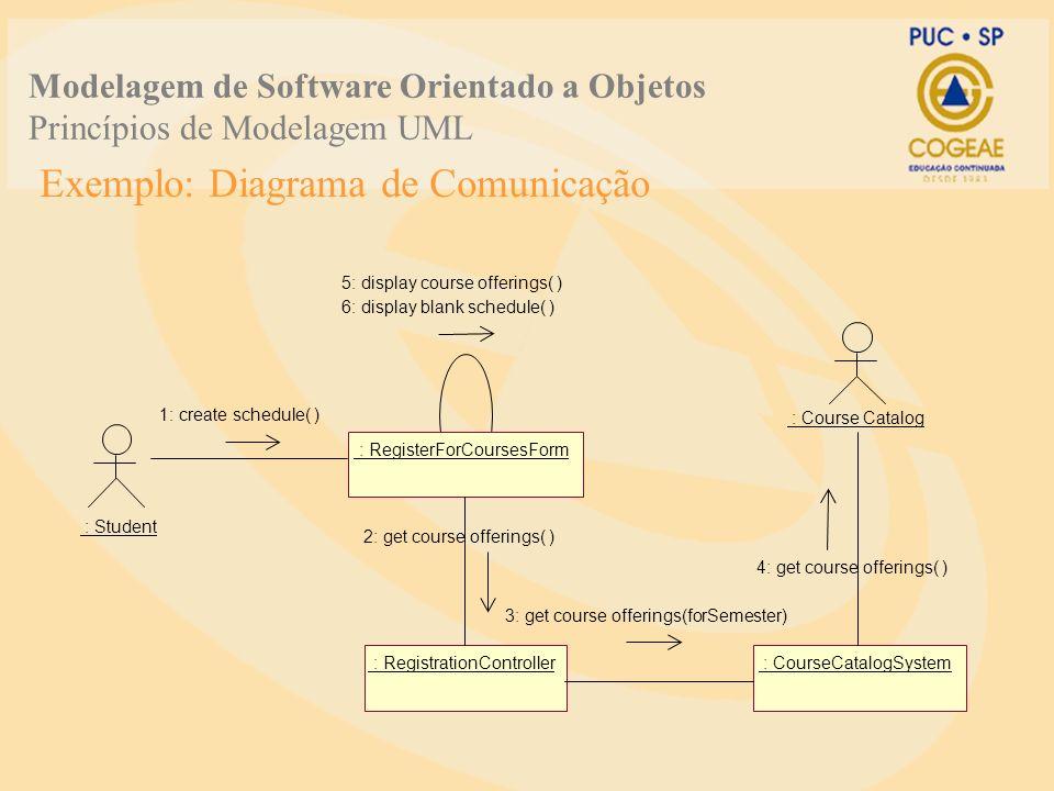 Exemplo: Diagrama de Comunicação : Student : RegisterForCoursesForm : RegistrationController : CourseCatalogSystem 5: display course offerings( ) 6: d