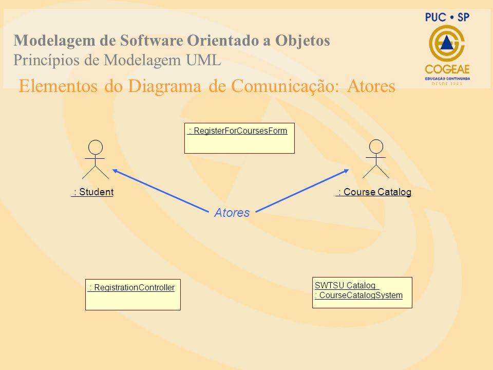 Elementos do Diagrama de Comunicação: Atores : Student : Course Catalog : RegisterForCoursesForm : RegistrationControllerSWTSU Catalog : CourseCatalog