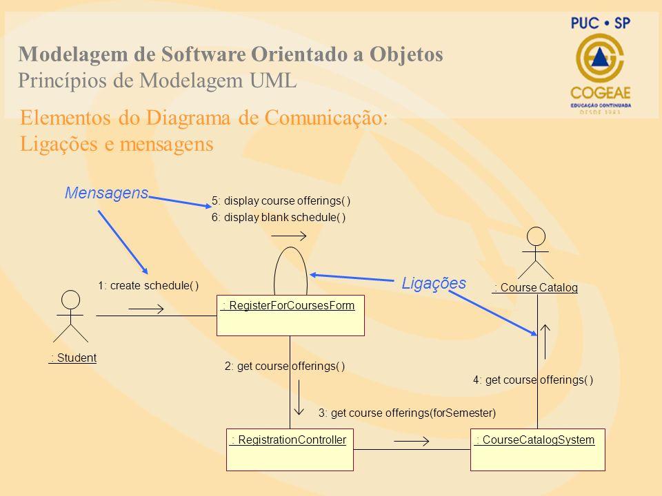 Elementos do Diagrama de Comunicação: Ligações e mensagens : Student : RegisterForCoursesForm : RegistrationController : CourseCatalogSystem 5: displa