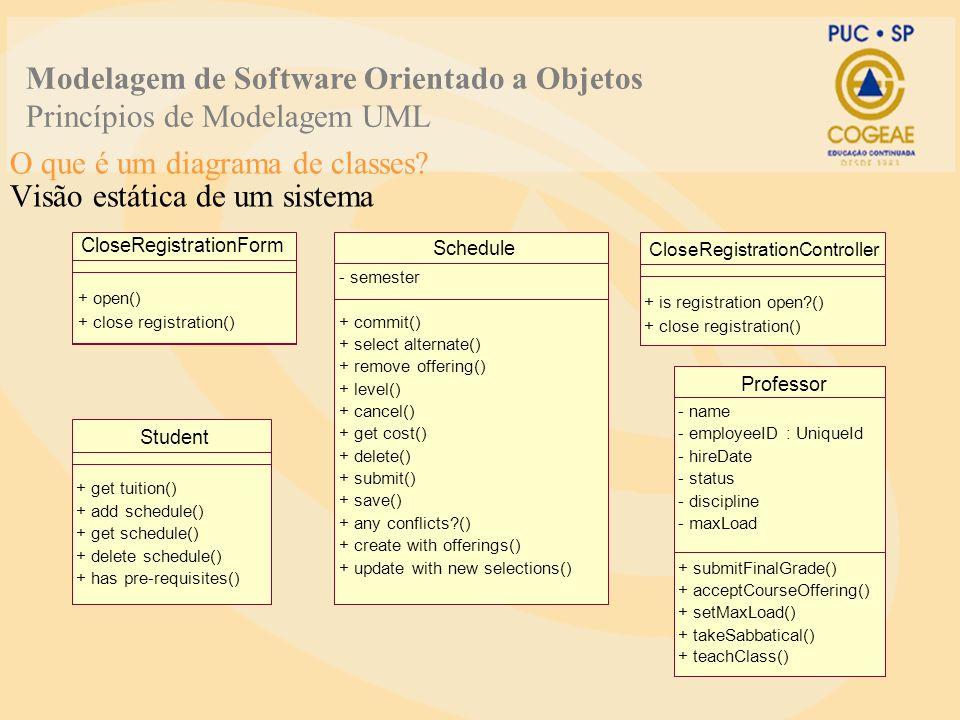 O que é um diagrama de classes? Visão estática de um sistema CloseRegistrationForm + open() + close registration() Student + get tuition() + add sched