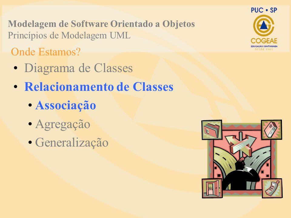 Onde Estamos? Diagrama de Classes Relacionamento de Classes Associação Agregação Generalização Modelagem de Software Orientado a Objetos Princípios de