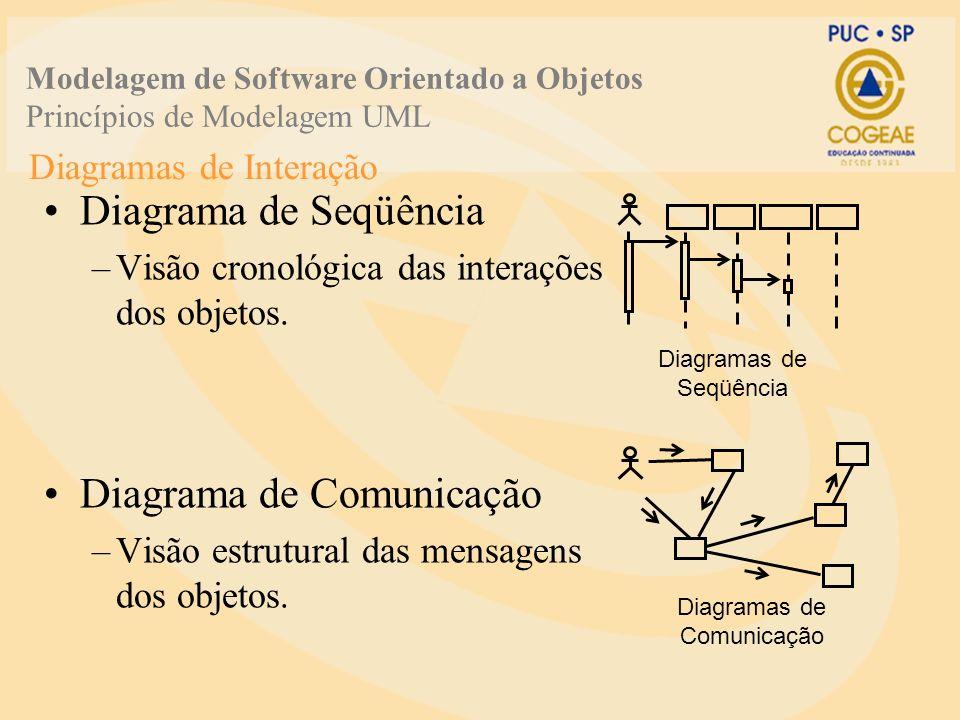 Diagramas de Interação Diagrama de Seqüência –Visão cronológica das interações dos objetos. Diagrama de Comunicação –Visão estrutural das mensagens do