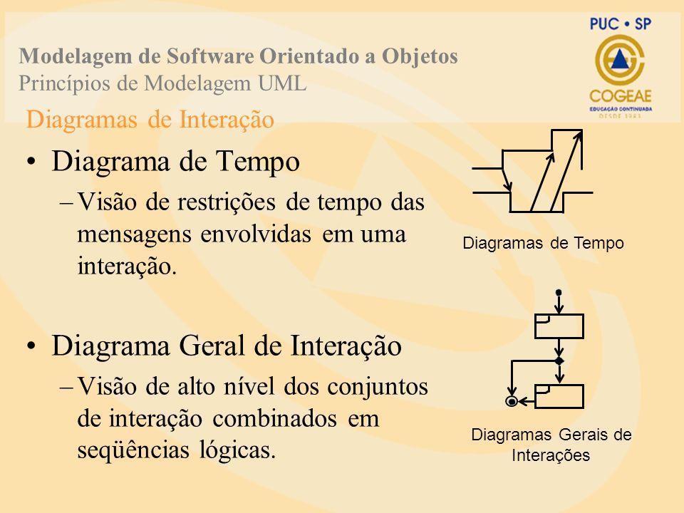 Diagramas de Interação Diagrama de Tempo –Visão de restrições de tempo das mensagens envolvidas em uma interação. Diagrama Geral de Interação –Visão d