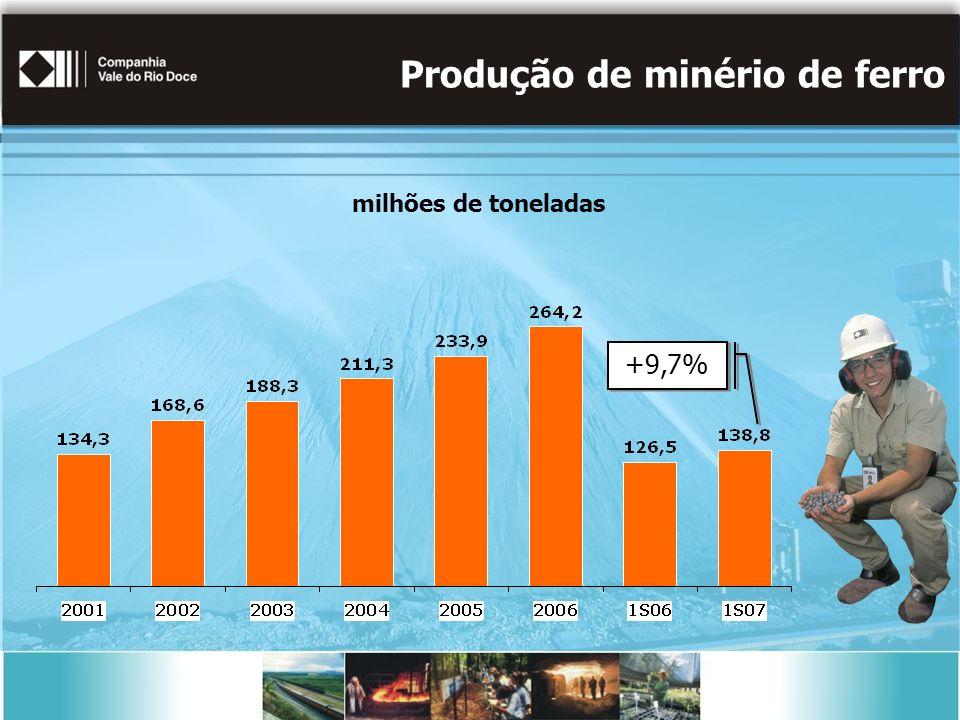 milhões de toneladas Produção de minério de ferro +9,7%